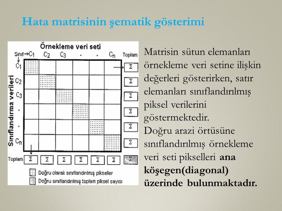 Hata matrisinin şematik gösterimi Matrisin sütun elemanları örnekleme veri setine ilişkin değerleri gösterirken, satır elemanları sınıflandırılmış piksel verilerini göstermektedir.