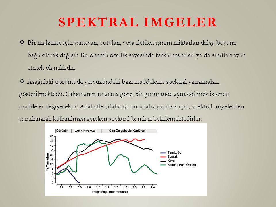 SPEKTRAL IMGELER  Bir malzeme için yansıyan, yutulan, veya iletilen ışınım miktarları dalga boyuna bağlı olarak değişir. Bu önemli özellik sayesinde