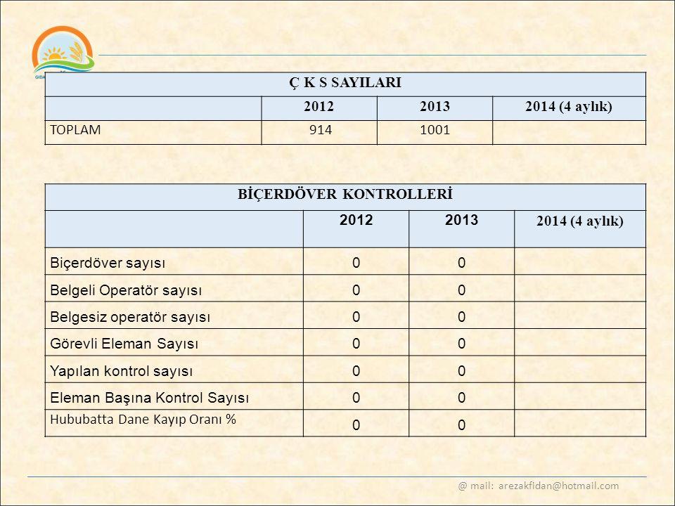 @ mail: arezakfidan@hotmail.com Ç K S SAYILARI 20122013 2014 (4 aylık) TOPLAM 9141001 BİÇERDÖVER KONTROLLERİ 20122013 2014 (4 aylık) Biçerdöver sayısı