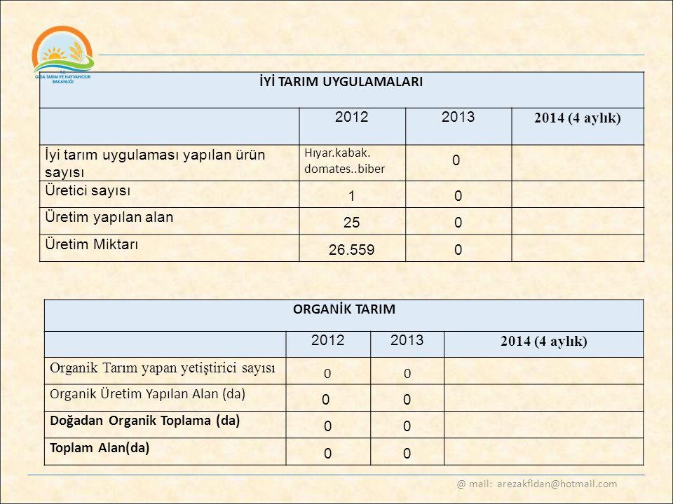 @ mail: arezakfidan@hotmail.com İYİ TARIM UYGULAMALARI 20122013 2014 (4 aylık) İyi tarım uygulaması yapılan ürün sayısı Hıyar.kabak. domates..biber 0