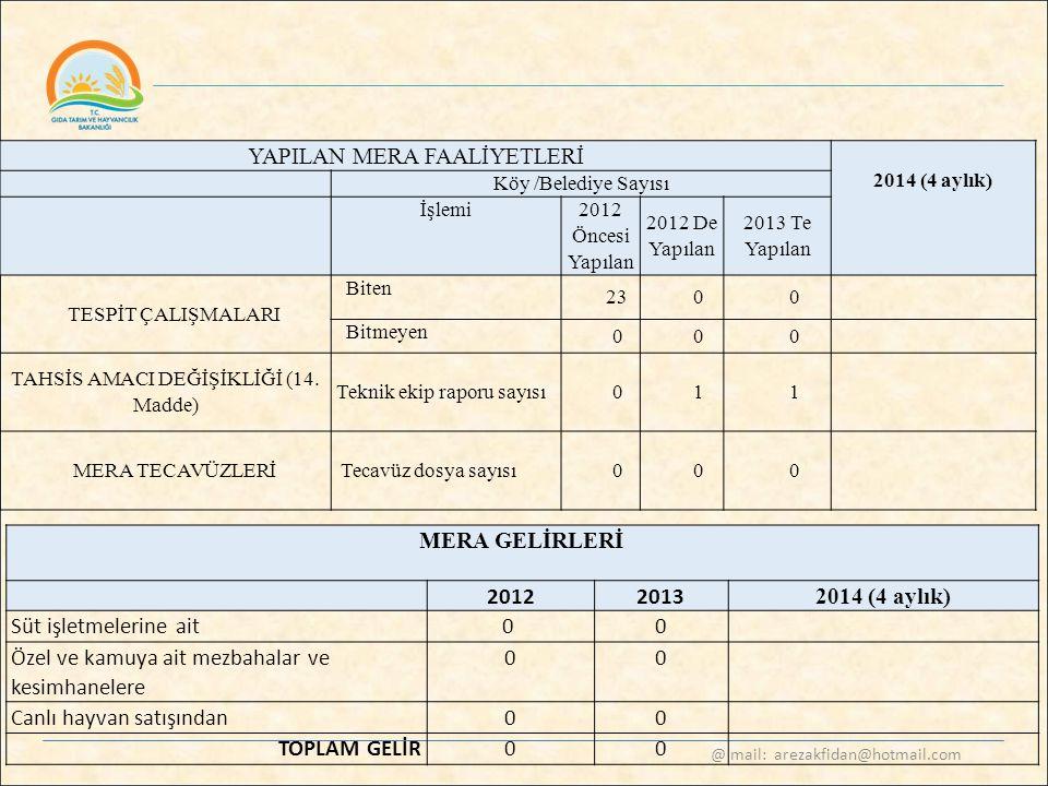 @ mail: arezakfidan@hotmail.com YAPILAN MERA FAALİYETLERİ 2014 (4 aylık) Köy /Belediye Sayısı İşlemi 2012 Öncesi Yapılan 2012 De Yapılan 2013 Te Yapıl