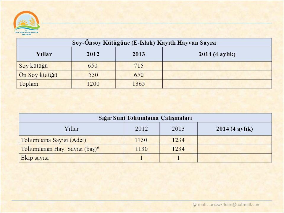 @ mail: arezakfidan@hotmail.com Soy-Önsoy Kütüğüne (E-Islah) Kayıtlı Hayvan Sayısı Yıllar20122013 2014 (4 aylık) Soy kütüğü650 715 Ön Soy kütüğü550650