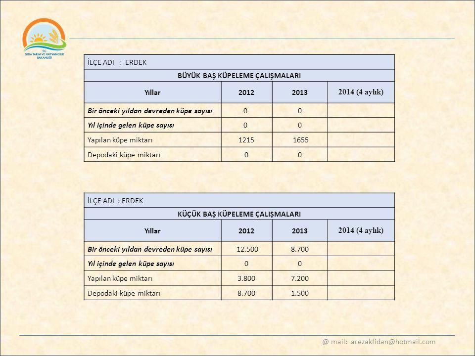 @ mail: arezakfidan@hotmail.com İLÇE ADI : ERDEK BÜYÜK BAŞ KÜPELEME ÇALIŞMALARI Yıllar20122013 2014 (4 aylık) Bir önceki yıldan devreden küpe sayısı0