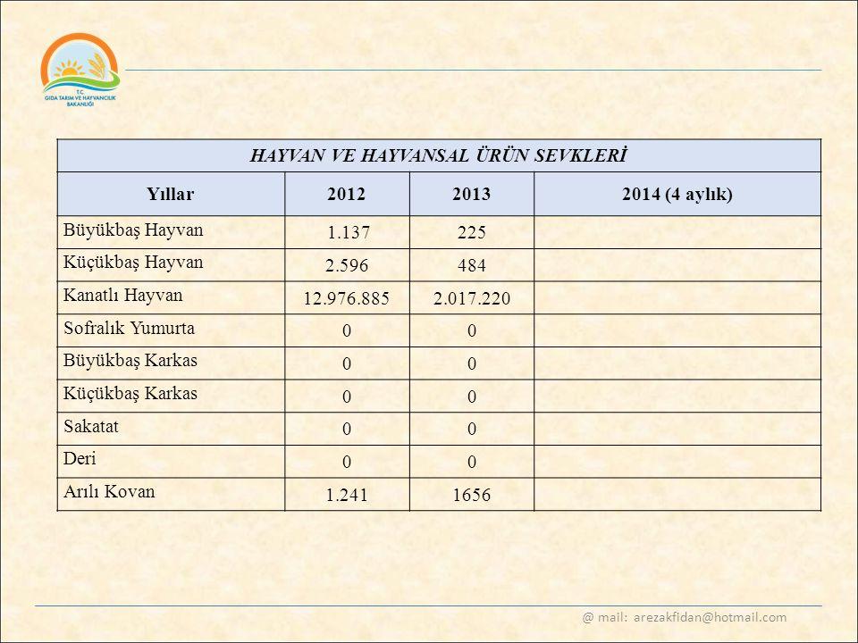 @ mail: arezakfidan@hotmail.com HAYVAN VE HAYVANSAL ÜRÜN SEVKLERİ Yıllar20122013 2014 (4 aylık) Büyükbaş Hayvan 1.137225 Küçükbaş Hayvan 2.596484 Kana