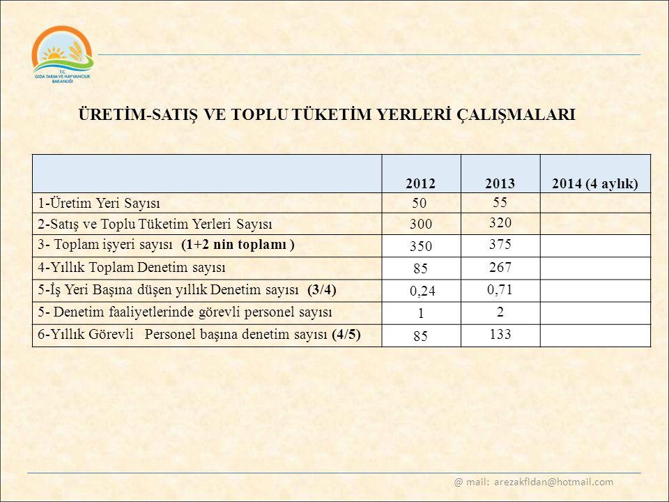 @ mail: arezakfidan@hotmail.com ÜRETİM-SATIŞ VE TOPLU TÜKETİM YERLERİ ÇALIŞMALARI 2012 20132014 (4 aylık) 1-Üretim Yeri Sayısı50 55 2-Satış ve Toplu T