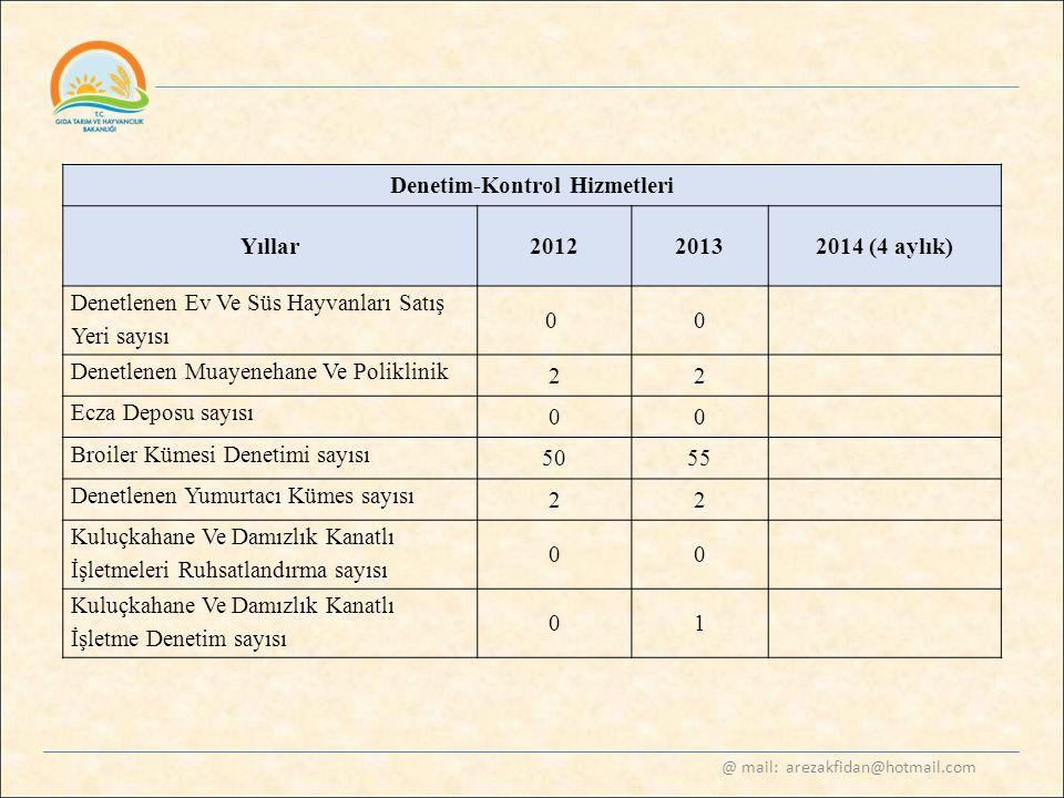 @ mail: arezakfidan@hotmail.com Denetim-Kontrol Hizmetleri Yıllar20122013 2014 (4 aylık) Denetlenen Ev Ve Süs Hayvanları Satış Yeri sayısı 0 0 Denetle