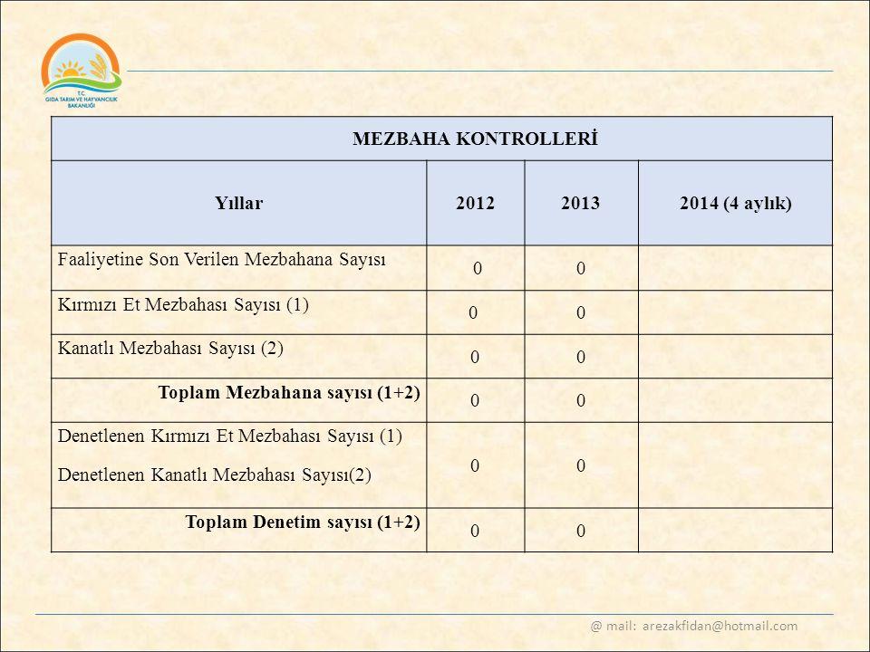 @ mail: arezakfidan@hotmail.com MEZBAHA KONTROLLERİ Yıllar20122013 2014 (4 aylık) Faaliyetine Son Verilen Mezbahana Sayısı 00 Kırmızı Et Mezbahası Say
