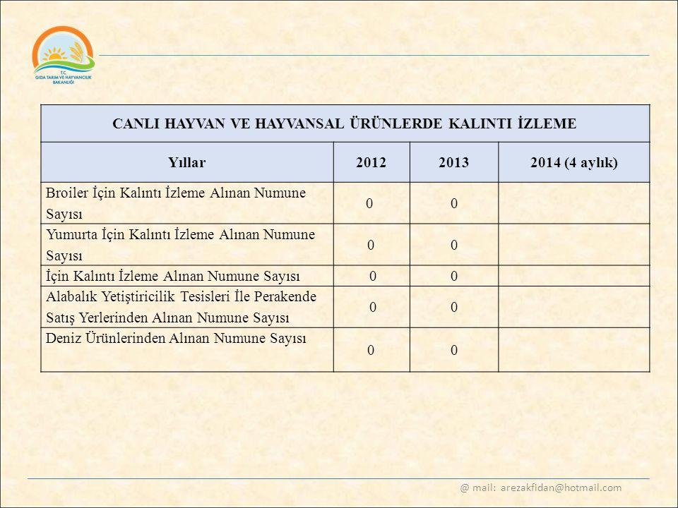 @ mail: arezakfidan@hotmail.com CANLI HAYVAN VE HAYVANSAL ÜRÜNLERDE KALINTI İZLEME Yıllar20122013 2014 (4 aylık) Broiler İçin Kalıntı İzleme Alınan Nu