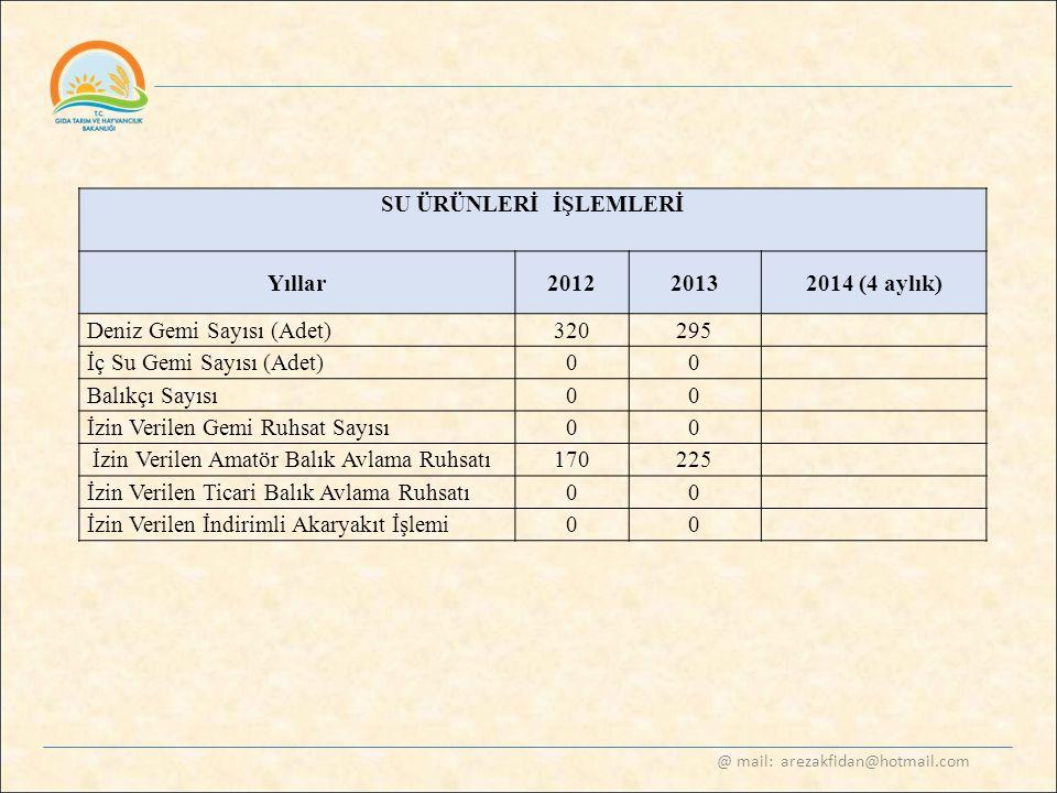 @ mail: arezakfidan@hotmail.com SU ÜRÜNLERİ İŞLEMLERİ Yıllar20122013 2014 (4 aylık) Deniz Gemi Sayısı (Adet) 320295 İç Su Gemi Sayısı (Adet) 00 Balıkç