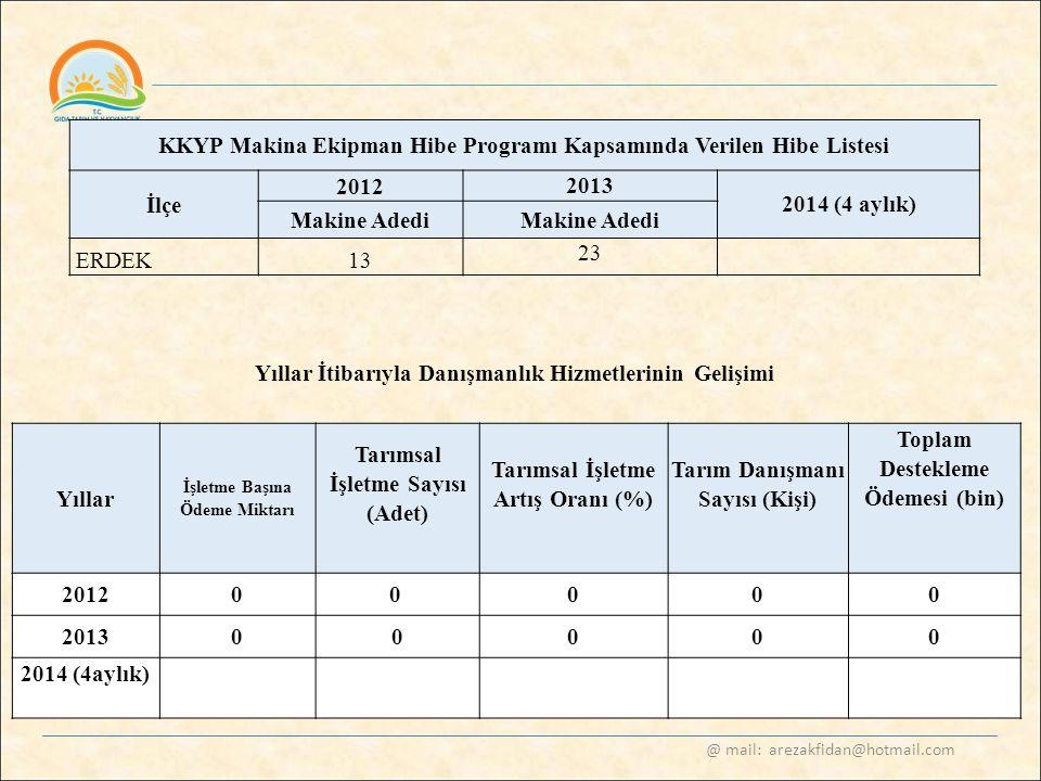 @ mail: arezakfidan@hotmail.com KKYP Makina Ekipman Hibe Programı Kapsamında Verilen Hibe Listesi İlçe 2012 2013 2014 (4 aylık) Makine Adedi ERDEK13 2