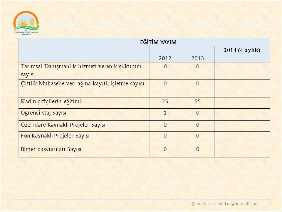 @ mail: arezakfidan@hotmail.com EĞİTİM YAYIM 2012 2013 2014 (4 aylık) Tarımsal Danışmanlık hizmeti veren kişi/kurum sayısı 00 Çiftlik Muhasebe veri ağ