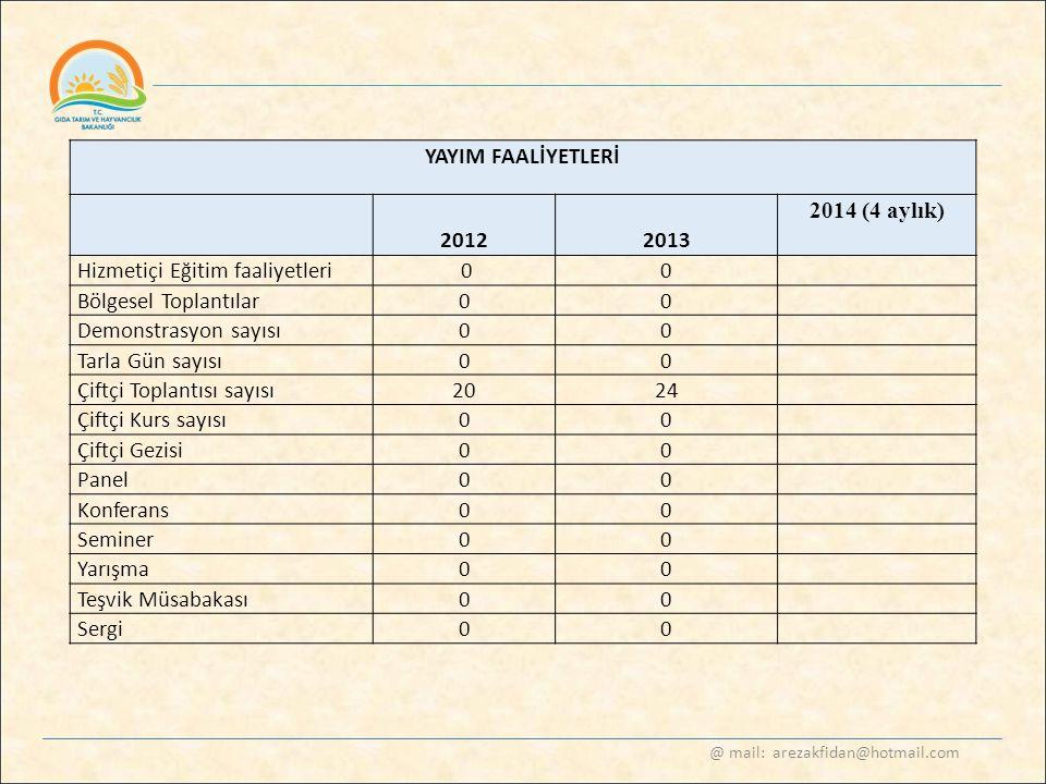 @ mail: arezakfidan@hotmail.com YAYIM FAALİYETLERİ 2012 2013 2014 (4 aylık) Hizmetiçi Eğitim faaliyetleri 00 Bölgesel Toplantılar00 Demonstrasyon sayı