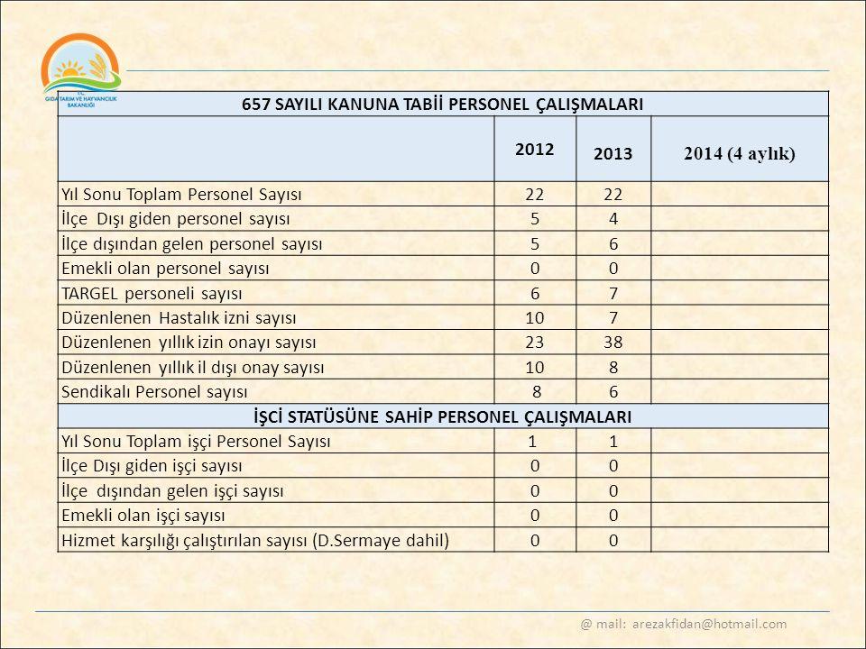 @ mail: arezakfidan@hotmail.com 657 SAYILI KANUNA TABİİ PERSONEL ÇALIŞMALARI 2012 2013 2014 (4 aylık) Yıl Sonu Toplam Personel Sayısı22 İlçe Dışı gide