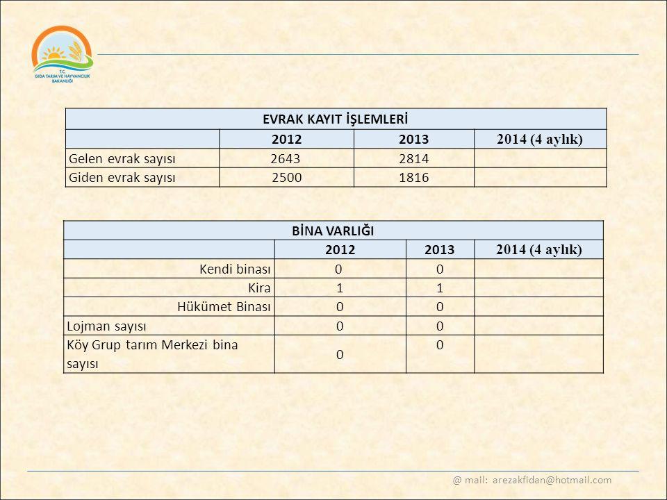 @ mail: arezakfidan@hotmail.com EVRAK KAYIT İŞLEMLERİ 2012 2013 2014 (4 aylık) Gelen evrak sayısı2643 2814 Giden evrak sayısı2500 1816 BİNA VARLIĞI 20