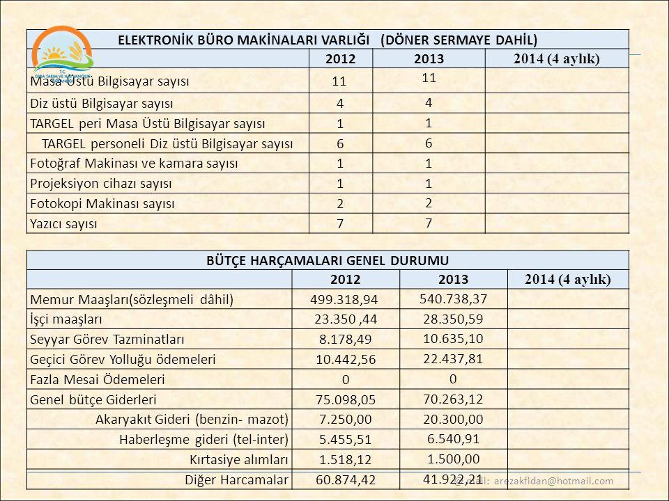 @ mail: arezakfidan@hotmail.com ELEKTRONİK BÜRO MAKİNALARI VARLIĞI (DÖNER SERMAYE DAHİL) 2012 2013 2014 (4 aylık) Masa Üstü Bilgisayar sayısı11 Diz üs