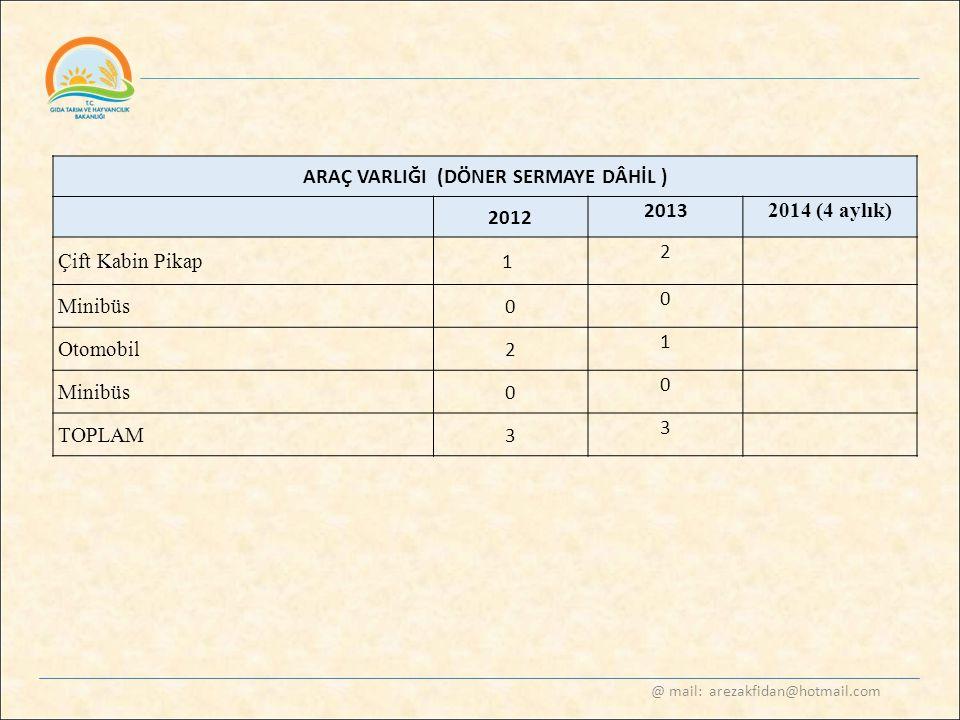 @ mail: arezakfidan@hotmail.com ARAÇ VARLIĞI (DÖNER SERMAYE DÂHİL ) 2012 2013 2014 (4 aylık) Çift Kabin Pikap 1 2 Minibüs 0 0 Otomobil 2 1 Minibüs 0 0