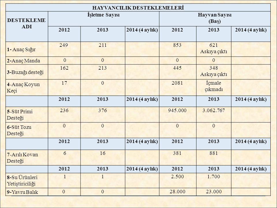 HAYVANCILIK DESTEKLEMELERİ DESTEKLEME ADI İşletme SayısıHayvan Sayısı (Baş) 20122013 2014 (4 aylık) 20122013 2014 (4 aylık) 1- Anaç Sığır 249 21185362