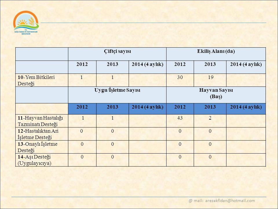 @ mail: arezakfidan@hotmail.com Çiftçi sayısıEkiliş Alanı (da) 20122013 2014 (4 aylık) 20122013 2014 (4 aylık) 10-Yem Bitkileri Desteği 1 130 19 Uygu/