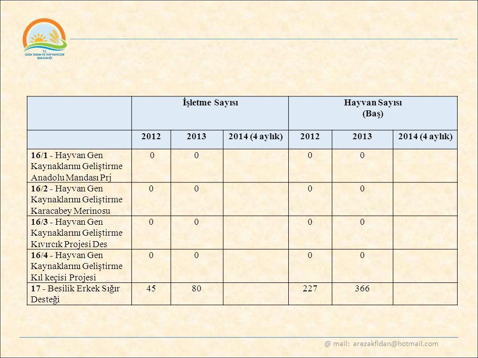@ mail: arezakfidan@hotmail.com İşletme SayısıHayvan Sayısı (Baş) 20122013 2014 (4 aylık) 20122013 2014 (4 aylık) 16/1 - Hayvan Gen Kaynaklarını Geliş