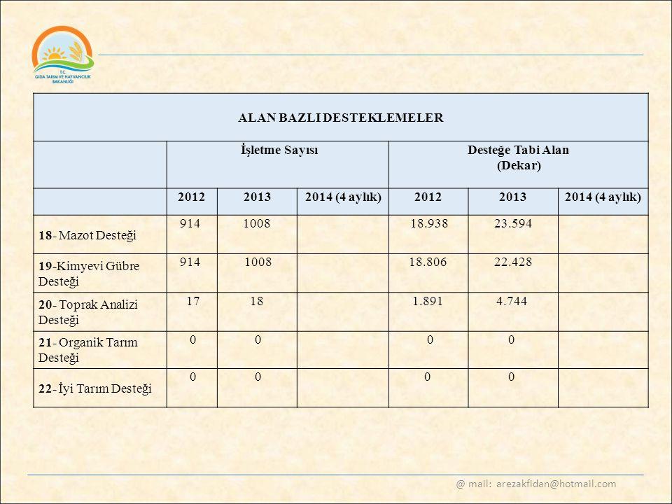@ mail: arezakfidan@hotmail.com ALAN BAZLI DESTEKLEMELER İşletme SayısıDesteğe Tabi Alan (Dekar) 20122013 2014 (4 aylık) 20122013 2014 (4 aylık) 18- M