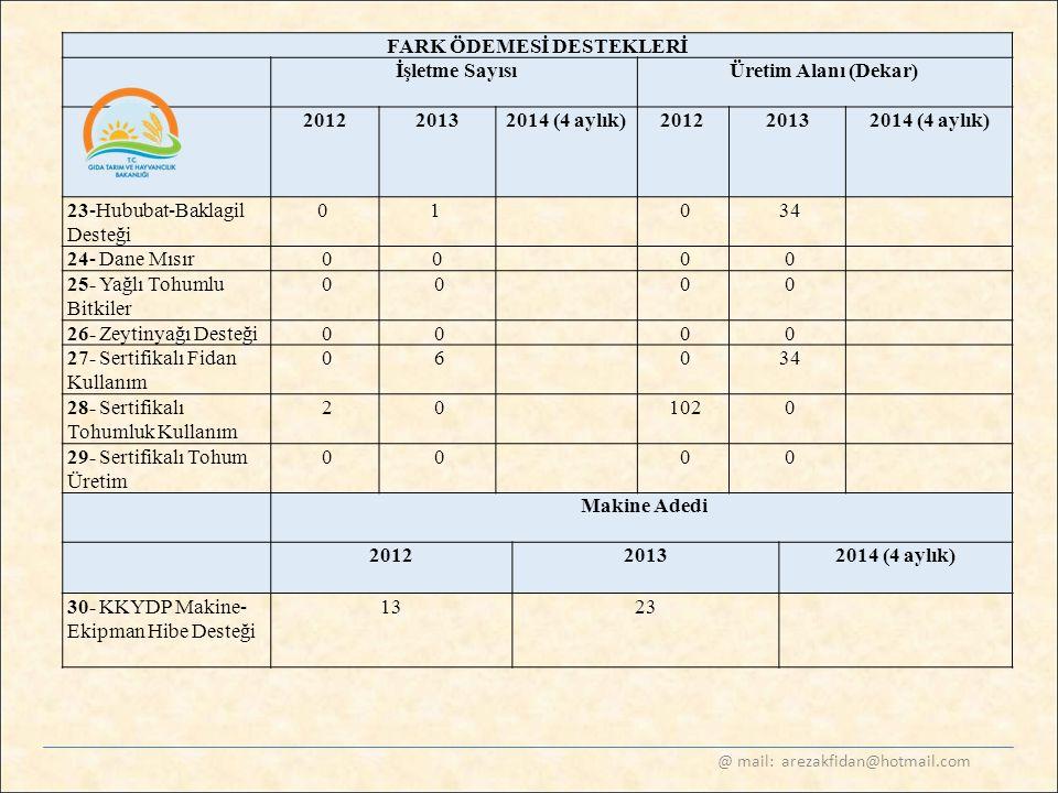 @ mail: arezakfidan@hotmail.com FARK ÖDEMESİ DESTEKLERİ İşletme SayısıÜretim Alanı (Dekar) 20122013 2014 (4 aylık) 20122013 2014 (4 aylık) 23-Hububat-
