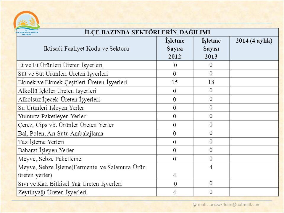 @ mail: arezakfidan@hotmail.com İLÇE BAZINDA SEKTÖRLERİN DAĞILIMI İktisadi Faaliyet Kodu ve Sektörü İşletme Sayısı 2012 İşletme Sayısı 2013 2014 (4 ay