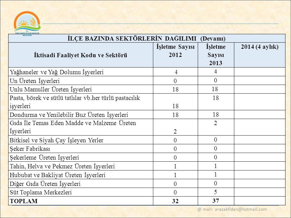 @ mail: arezakfidan@hotmail.com İLÇE BAZINDA SEKTÖRLERİN DAĞILIMI (Devamı) İktisadi Faaliyet Kodu ve Sektörü İşletme Sayısı 2012 İşletme Sayısı 2013 2