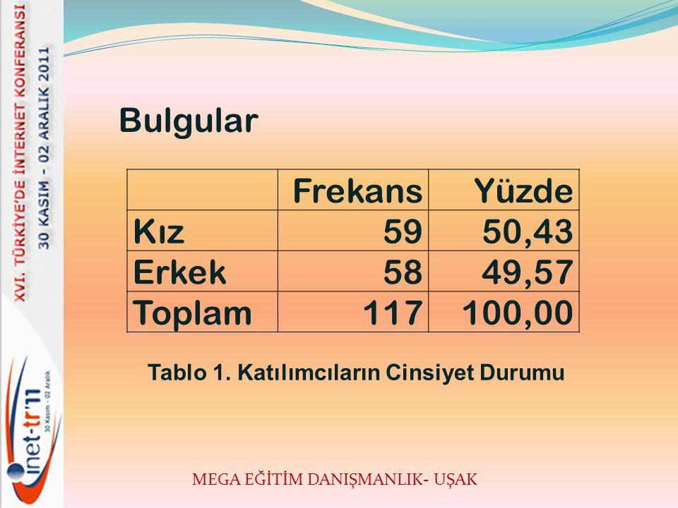 MEGA EĞİTİM DANIŞMANLIK- UŞAK Bulgular FrekansYüzde Kız5950,43 Erkek5849,57 Toplam117100,00 Tablo 1.
