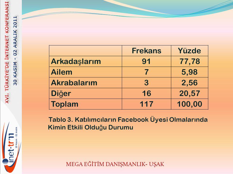 MEGA EĞİTİM DANIŞMANLIK- UŞAK Tablo 3.