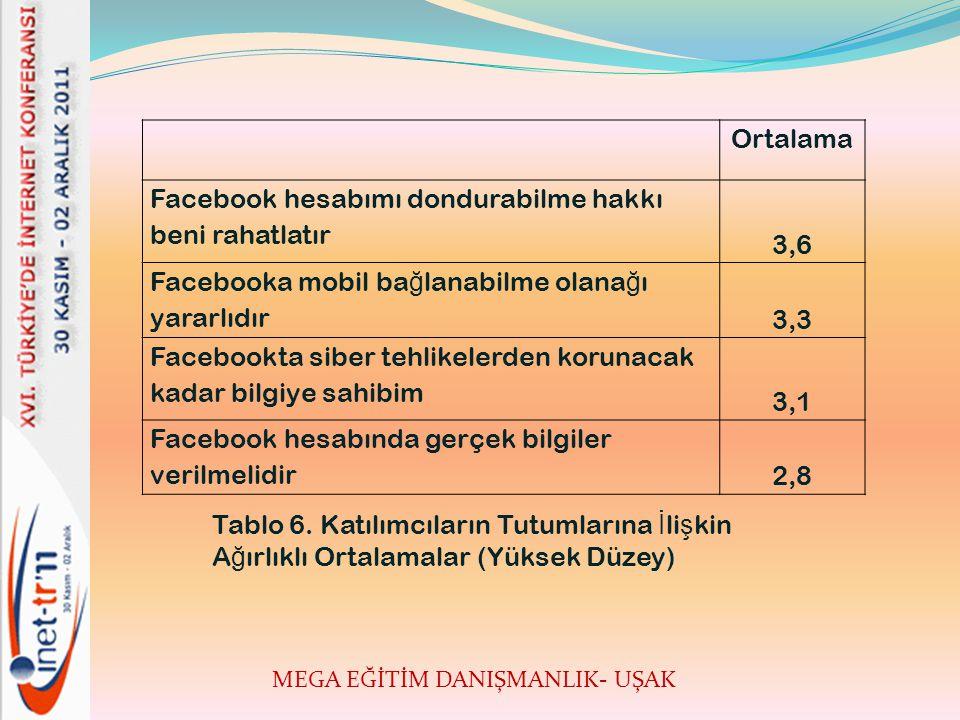 MEGA EĞİTİM DANIŞMANLIK- UŞAK Ortalama Facebook hesabımı dondurabilme hakkı beni rahatlatır 3,6 Facebooka mobil ba ğ lanabilme olana ğ ı yararlıdır 3,3 Facebookta siber tehlikelerden korunacak kadar bilgiye sahibim 3,1 Facebook hesabında gerçek bilgiler verilmelidir 2,8 Tablo 6.