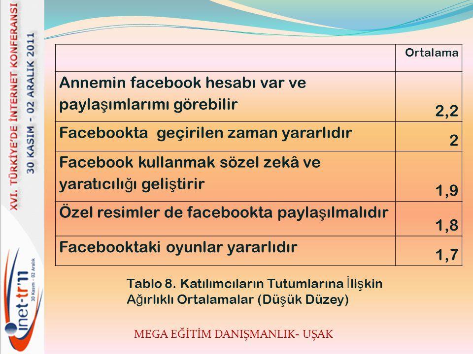 MEGA EĞİTİM DANIŞMANLIK- UŞAK Ortalama Annemin facebook hesabı var ve payla ş ımlarımı görebilir 2,2 Facebookta geçirilen zaman yararlıdır 2 Facebook kullanmak sözel zekâ ve yaratıcılı ğ ı geli ş tirir 1,9 Özel resimler de facebookta payla ş ılmalıdır 1,8 Facebooktaki oyunlar yararlıdır 1,7 Tablo 8.