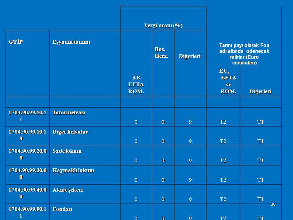 Listeler  1 sayılı liste : Tarım ürünleri  2 sayılı liste : Sanayi ürünleri (OGT vergi oranları))  3 sayılı liste : İşlenmiş Tarım Ürünleri  4 say