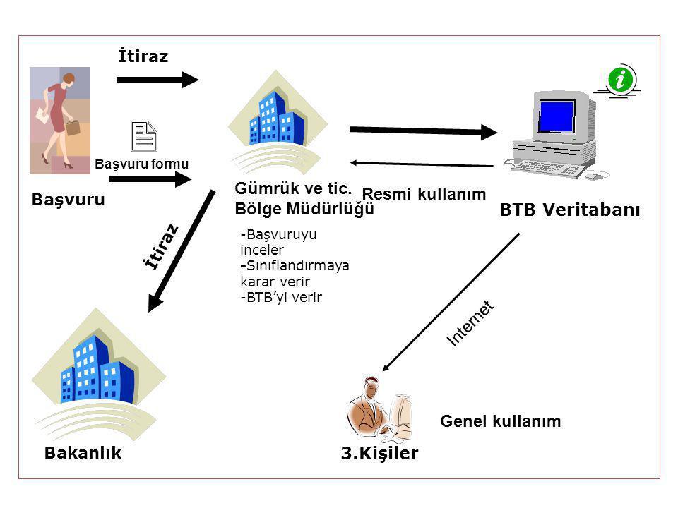BTB'LERE İTİRAZ  Hak sahibi BTB ile yapılan sınıflandırmaya katılmadığı durumda GK 242 uyarınca Bakanlığa (Gümrükler Genel Müdürlüğü) itirazda buluna