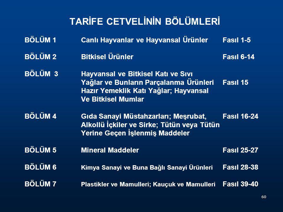  Gümrük Tarife İstatistik Pozisyonu  Türk Gümrük Tarife Cetvelinde, oniki rakamdan oluşan pozisyonu, ifade eder.  Örnek: 8516.60.90.00.11 - - - Tos