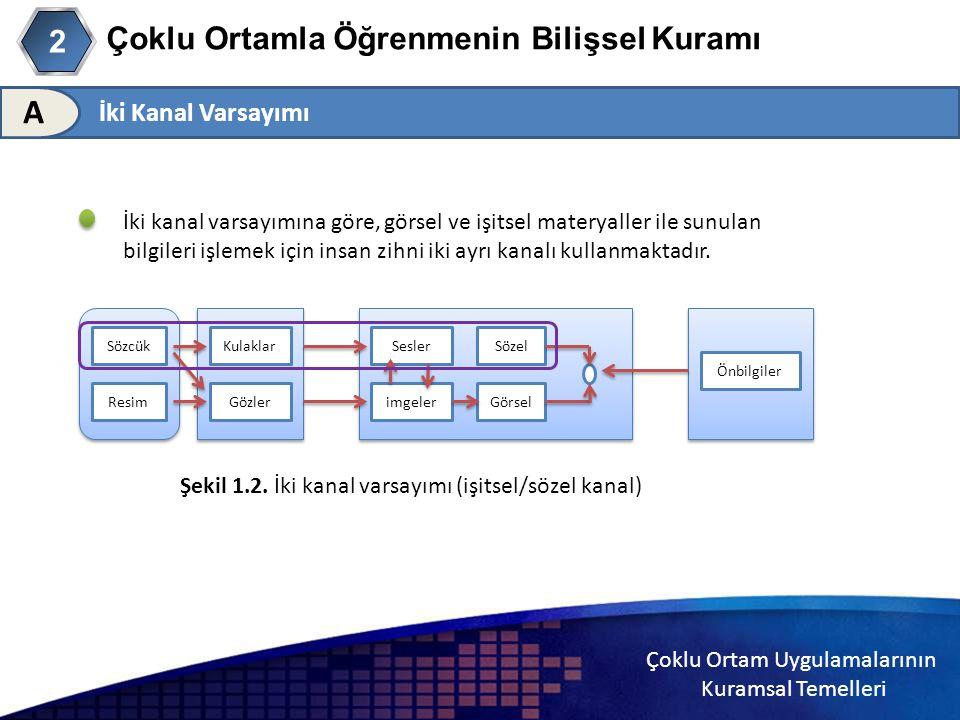 Çoklu Ortam Uygulamalarının Kuramsal Temelleri Çoklu Ortamla Öğrenmenin Bilişsel Kuramı 2 İki Kanal Varsayımı A İki kanal varsayımına göre, görsel ve