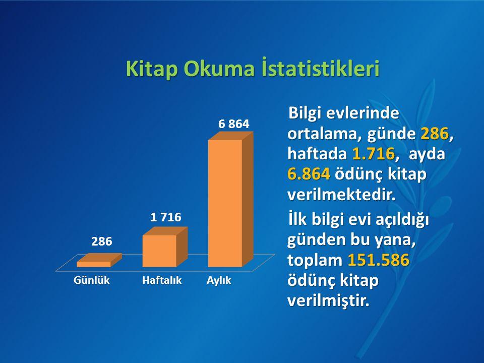 Kitap Okuma İstatistikleri Bilgi evlerinde ortalama, günde 286, haftada 1.716, ayda 6.864 ödünç kitap verilmektedir. İlk bilgi evi açıldığı günden bu