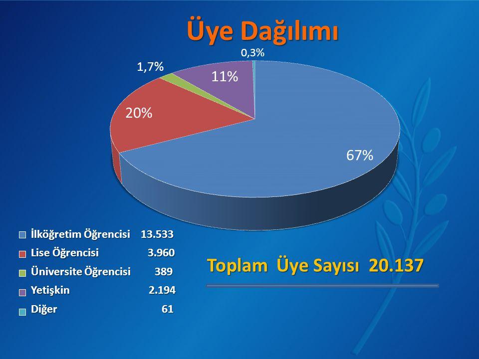 İlköğretim Öğrencisi 13.533 Lise Öğrencisi 3.960 Üniversite Öğrencisi 389 Yetişkin 2.194 Diğer 61 Toplam Üye Sayısı 20.137