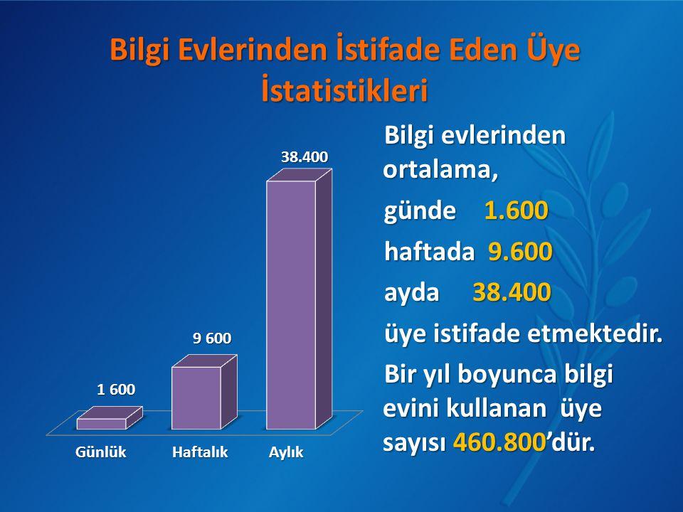 Bilgi evlerinden ortalama, günde 1.600 haftada 9.600 ayda 38.400 üye istifade etmektedir. Bir yıl boyunca bilgi evini kullanan üye sayısı 460.800'dür.
