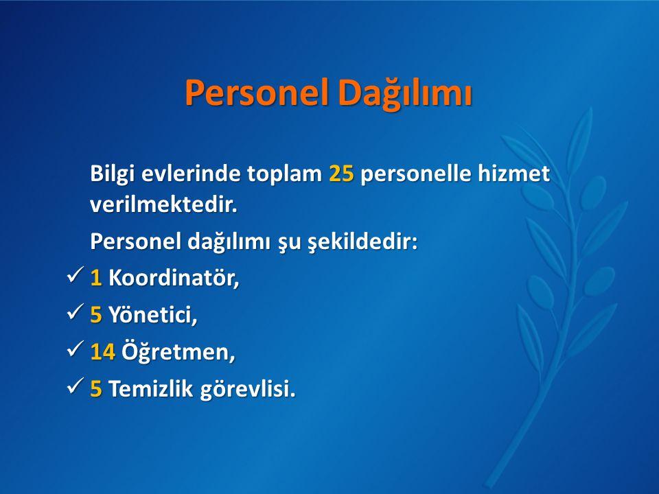 Personel Dağılımı Bilgi evlerinde toplam 25 personelle hizmet verilmektedir. Personel dağılımı şu şekildedir:  1 Koordinatör,  5 Yönetici,  14 Öğre