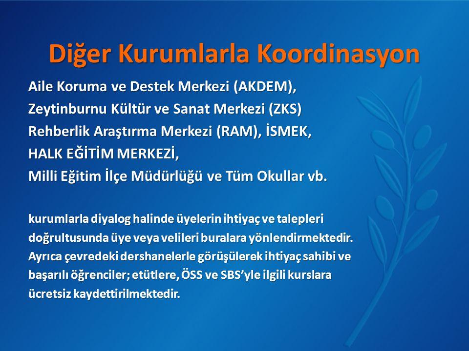 Diğer Kurumlarla Koordinasyon Aile Koruma ve Destek Merkezi (AKDEM), Zeytinburnu Kültür ve Sanat Merkezi (ZKS) Rehberlik Araştırma Merkezi (RAM), İSME