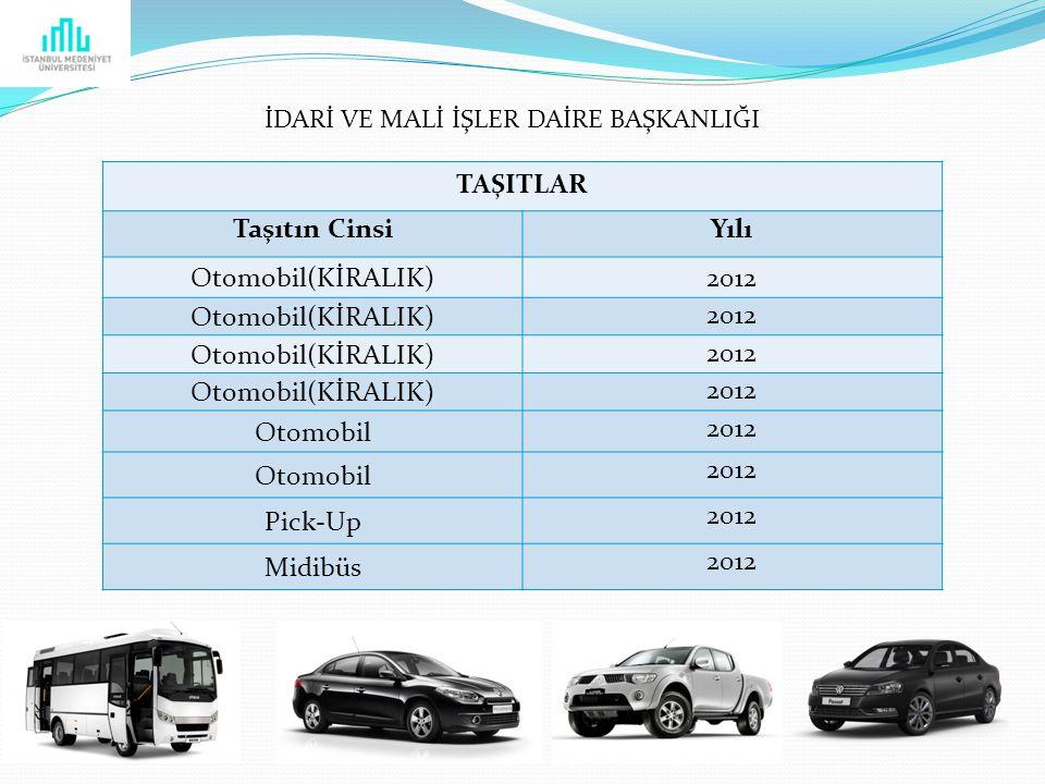TAŞITLAR Taşıtın CinsiYılı Otomobil(KİRALIK)2012 Otomobil(KİRALIK) 2012 Otomobil(KİRALIK) 2012 Otomobil(KİRALIK) 2012 Otomobil 2012 Otomobil 2012 Pick-Up 2012 Midibüs 2012 İDARİ VE MALİ İŞLER DAİRE BAŞKANLIĞI