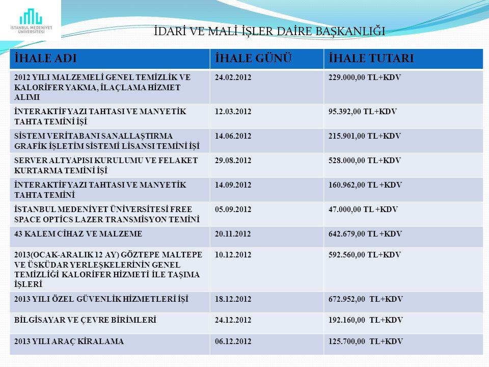 İHALE ADIİHALE GÜNÜİHALE TUTARI 2012 YILI MALZEMELİ GENEL TEMİZLİK VE KALORİFER YAKMA, İLAÇLAMA HİZMET ALIMI 24.02.2012229.000,00 TL+KDV İNTERAKTİF YAZI TAHTASI VE MANYETİK TAHTA TEMİNİ İŞİ 12.03.201295.392,00 TL+KDV SİSTEM VERİTABANI SANALLAŞTIRMA GRAFİK İŞLETİM SİSTEMİ LİSANSI TEMİNİ İŞİ 14.06.2012215.901,00 TL+KDV SERVER ALTYAPISI KURULUMU VE FELAKET KURTARMA TEMİNİ İŞİ 29.08.2012528.000,00 TL+KDV İNTERAKTİF YAZI TAHTASI VE MANYETİK TAHTA TEMİNİ 14.09.2012160.962,00 TL +KDV İSTANBUL MEDENİYET ÜNİVERSİTESİ FREE SPACE OPTİCS LAZER TRANSMİSYON TEMİNİ 05.09.201247.000,00 TL +KDV 43 KALEM CİHAZ VE MALZEME20.11.2012642.679,00 TL +KDV 2013(OCAK-ARALIK 12 AY) GÖZTEPE MALTEPE VE ÜSKÜDAR YERLEŞKELERİNİN GENEL TEMİZLİĞİ KALORİFER HİZMETİ İLE TAŞIMA İŞLERİ 10.12.2012592.560,00 TL+KDV 2013 YILI ÖZEL GÜVENLİK HİZMETLERİ İŞİ18.12.2012672.952,00 TL+KDV BİLGİSAYAR VE ÇEVRE BİRİMLERİ24.12.2012192.160,00 TL+KDV 2013 YILI ARAÇ KİRALAMA06.12.2012125.700,00 TL+KDV İDARİ VE MALİ İŞLER DAİRE BAŞKANLIĞI