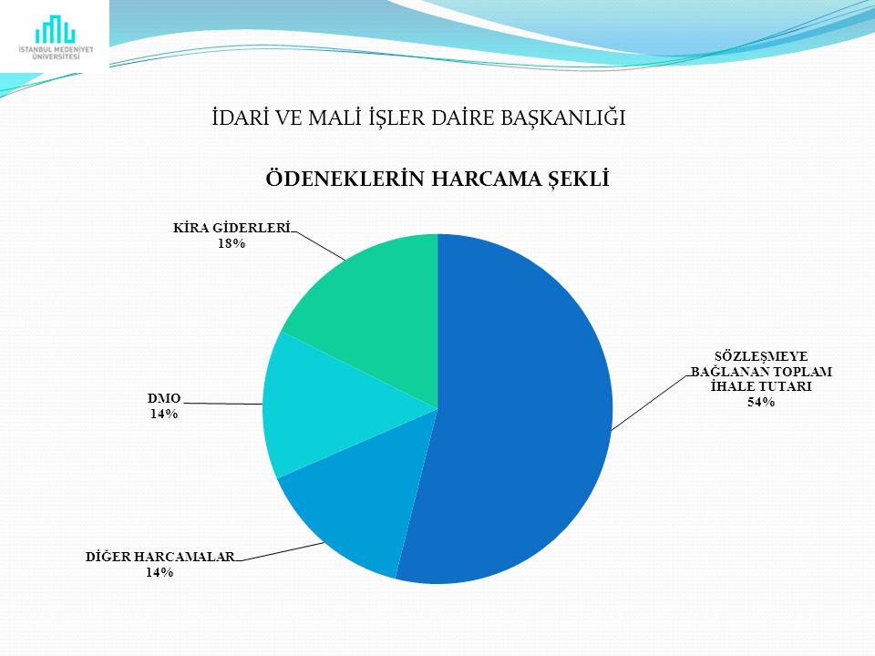 AÇIKLAMA 31 ARALIK 2012 İTİBARİYLE TOPLAM ÖDENEK8.051.200,00 HARCAMA 6.730.230,00 KALAN ÖDENEK 1.320.970,00 HARCAMA ORANI 83,60 % ÖDENEKLER VE HARCAMA DURUMU (ÖZET) İDARİ VE MALİ İŞLER DAİRE BAŞKANLIĞI