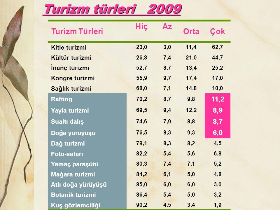 Turizm türleri 2009 Turizm Türleri HiçAz OrtaÇok Kitle turizmi 23,03,011,462,7 Kültür turizmi 26,87,421,044,7 İnanç turizmi 52,78,713,425,2 Kongre tur