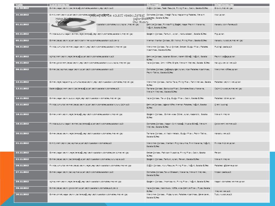 TARİHSABAH KAHVALTISIÖĞLE YEMEĞİİKİNDİ KAHVALTISI 30.10.2012Ekmek,kaşar peyniri,bal,tereyağı,domates,salatalık,yeşil zeytin,sütDüğün Çorbası, Taze Fas
