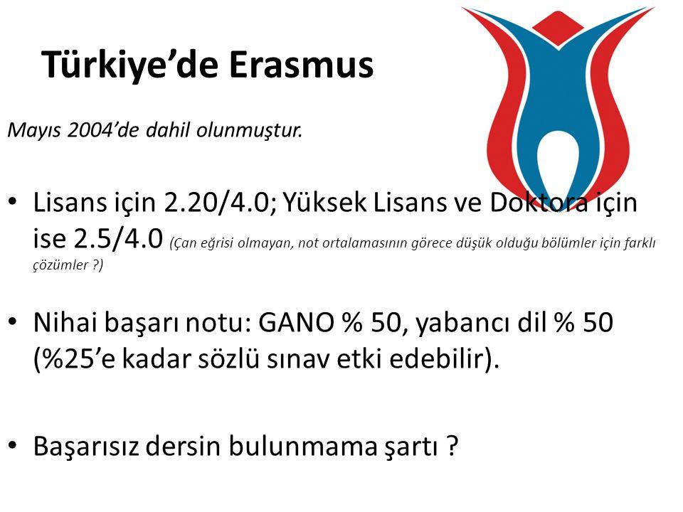 Türkiye'de Erasmus Mayıs 2004'de dahil olunmuştur. • Lisans için 2.20/4.0; Yüksek Lisans ve Doktora için ise 2.5/4.0 (Çan eğrisi olmayan, not ortalama