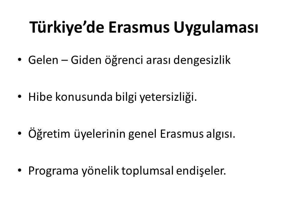 Türkiye'de Erasmus Uygulaması • Gelen – Giden öğrenci arası dengesizlik • Hibe konusunda bilgi yetersizliği. • Öğretim üyelerinin genel Erasmus algısı