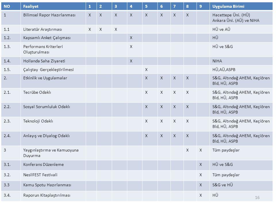 NOFaaliyet123456789Uygulama Birimi 1Bilimsel Rapor HazırlanmasıXXXXXXXXHacettepe Üni. (HÜ) Ankara Üni. (AÜ) ve NIHA 1.1Literatür AraştırmasıXXXHÜ ve A