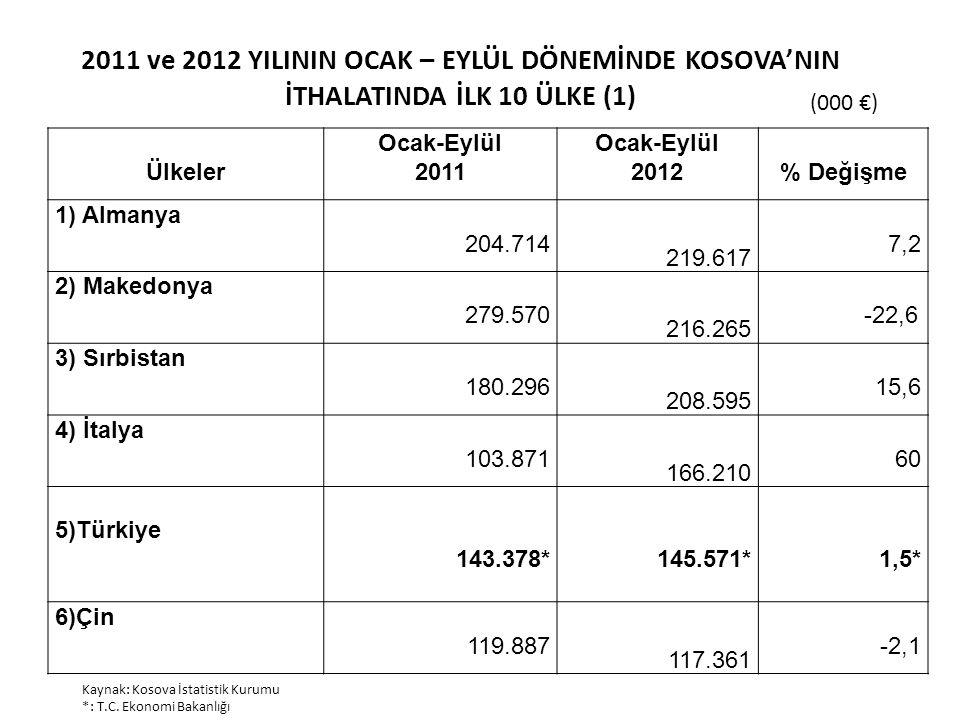 2011 ve 2012 YILININ OCAK – EYLÜL DÖNEMİNDE KOSOVA'NIN İTHALATINDA İLK 10 ÜLKE (1) (000 €) Kaynak: Kosova İstatistik Kurumu *: T.C. Ekonomi Bakanlığı
