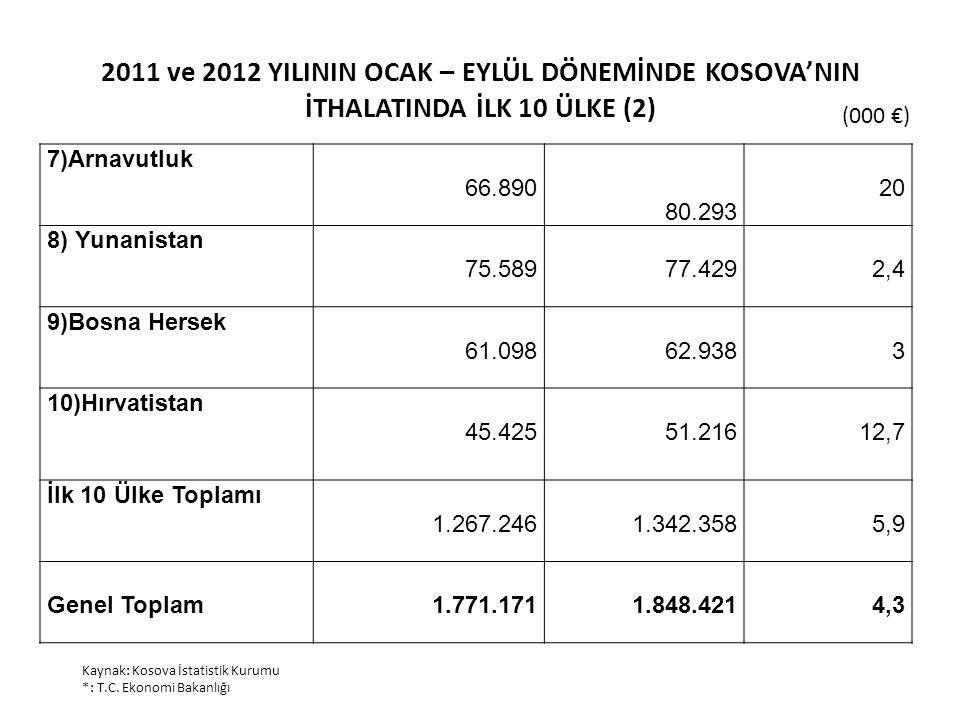2011 ve 2012 YILININ OCAK – EYLÜL DÖNEMİNDE KOSOVA'NIN İTHALATINDA İLK 10 ÜLKE (2) (000 €) Kaynak: Kosova İstatistik Kurumu *: T.C. Ekonomi Bakanlığı